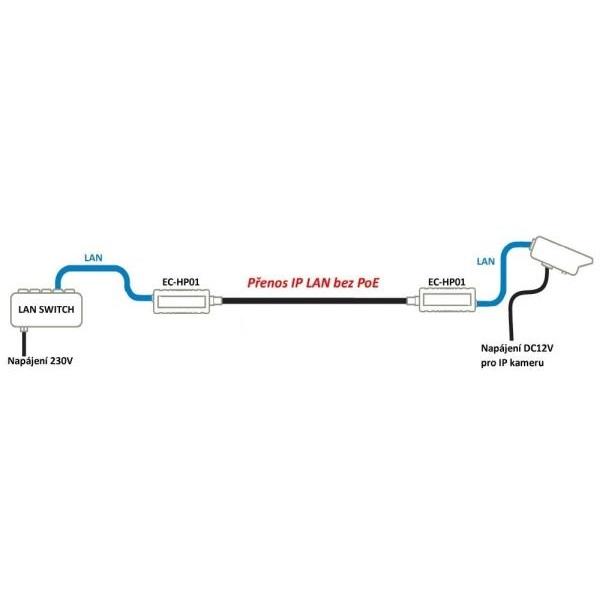 Přenos IP LAN po RG kabelu